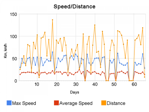 speed_distance