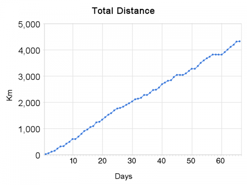 total_distance